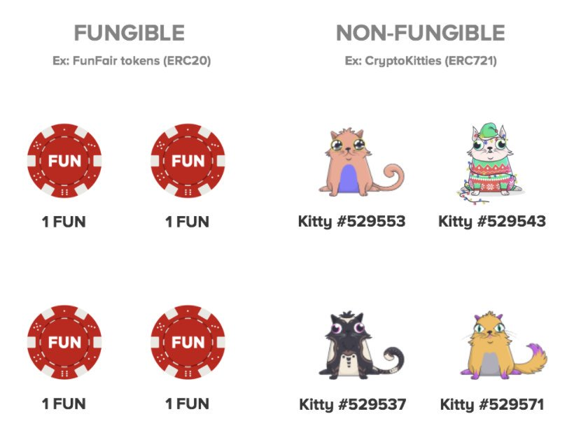 fungible and non-fungible